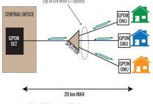 Photo of Gpon Nedir? GPON Bağlantı Nasıl Yapılır?